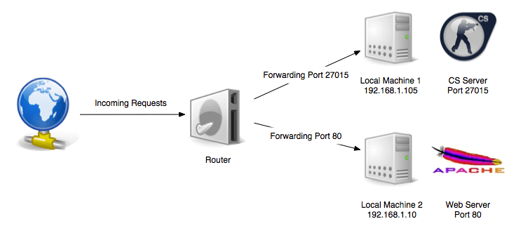 port checker - port forwarding